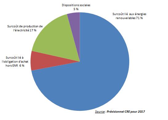 CSPE et autoconsommation soutien obligation d'achat