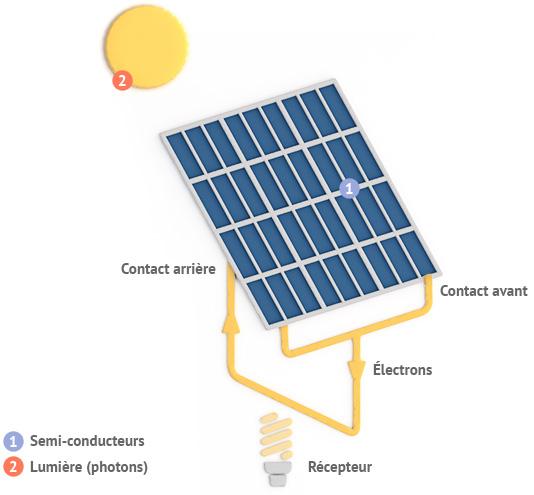 Fonctionnement panneaux solaires pour autoconsommation